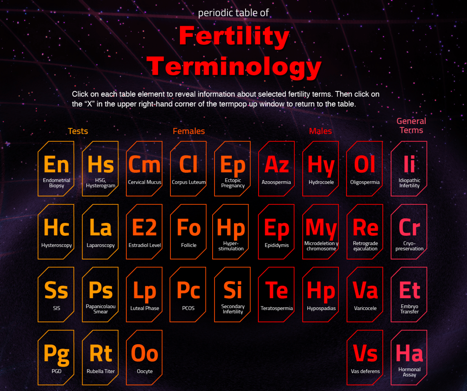 fertility table