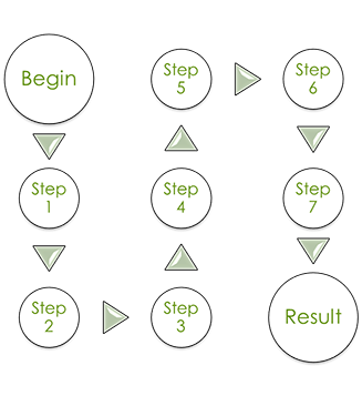 Performance Support Steps showing beginning, seven steps, and result.